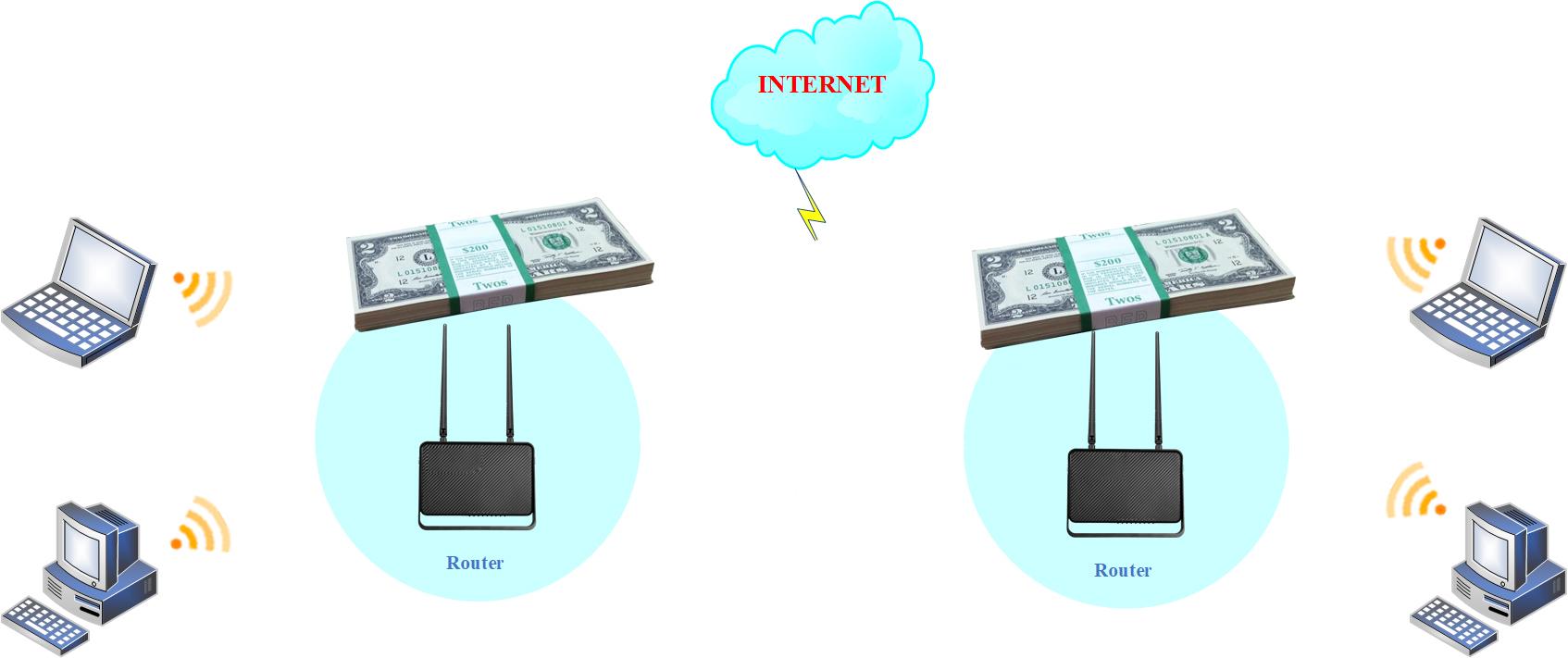 2 Router gây tốn chi phí