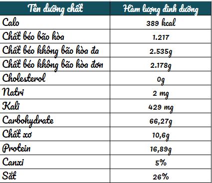 Bảng giá trị dinh dưỡng của 100g yến mạch